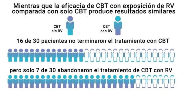vr cbt infografia espanol